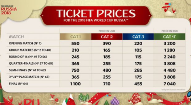 TICKET PRICES RUSSIA 2018