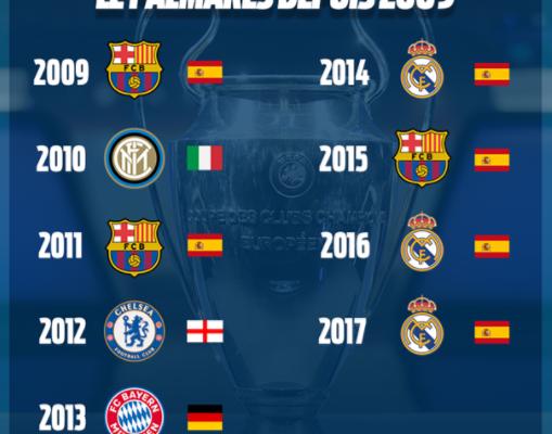 league de champion