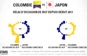 COLOMBIE vs JAPON